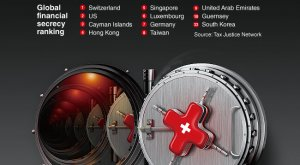 Топ-50 стран с высокой финансовой секретностью